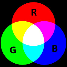 220px-AdditiveColor_svg